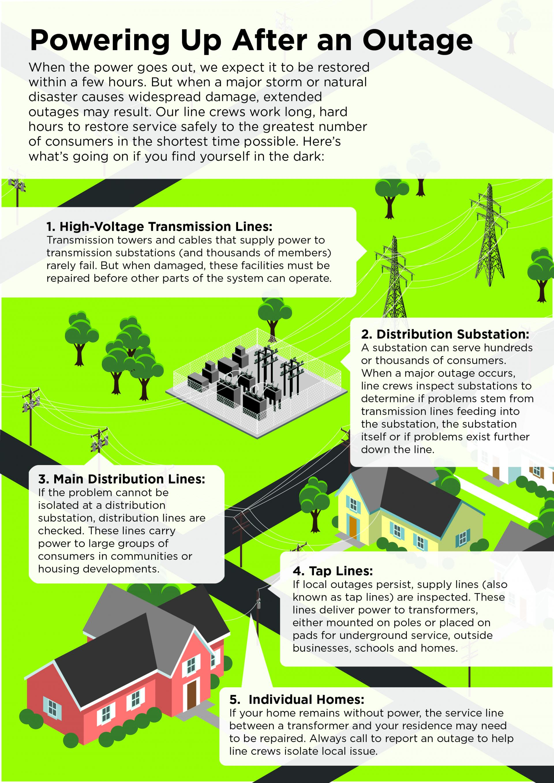Graphic image showing steps to power restoration